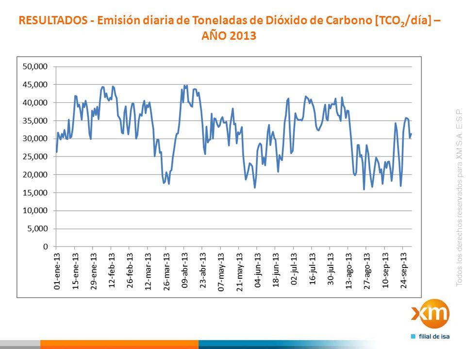 RESULTADOS - Emisión diaria de Toneladas de Dióxido de Carbono [TCO2/día] – AÑO 2013